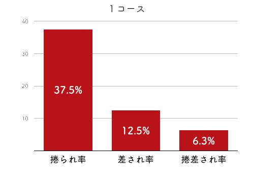 競艇選手データ(2020年)-西澤日花里2