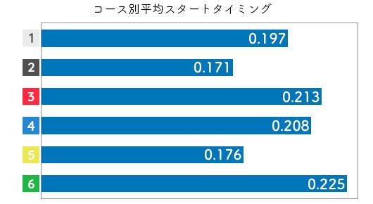 競艇選手データ(2020年)-西澤日花里3