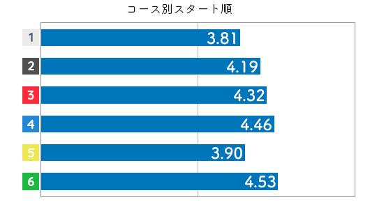 競艇選手データ(2020年)-西澤日花里4