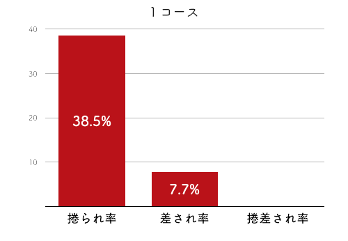 競艇選手データ(2020年)-島田なぎさ4