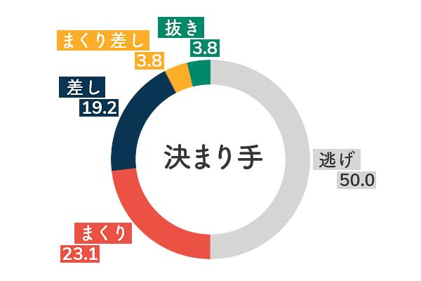 競艇選手データ(2020年)-島田なぎさ5