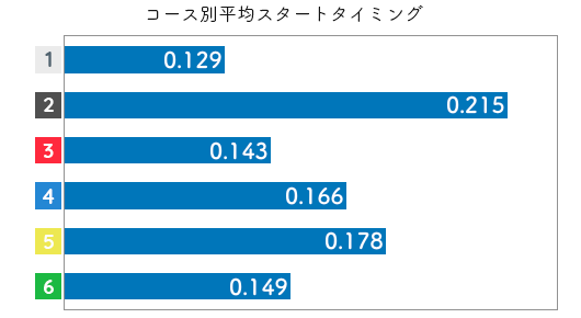 競艇選手データ(2020年)-赤井 睦3