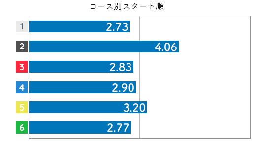 競艇選手データ(2020年)-赤井 睦4