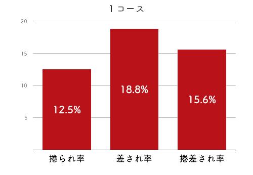 競艇選手データ(2020年)-清埜翔子4