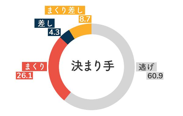 競艇選手データ(2020年)-清埜翔子5