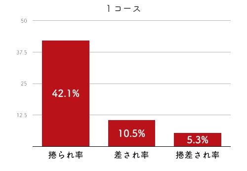 競艇選手データ(2020年)-大豆生田蒼4