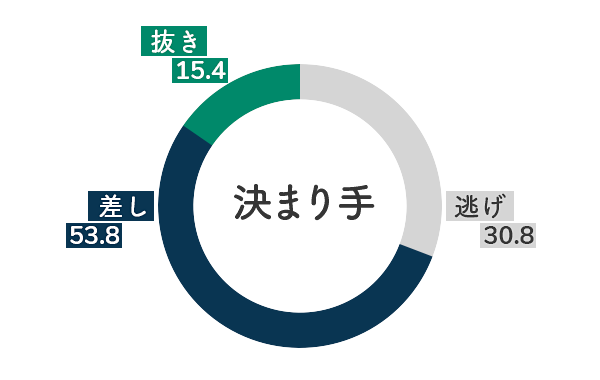 競艇選手データ(2020年)-大豆生田蒼5