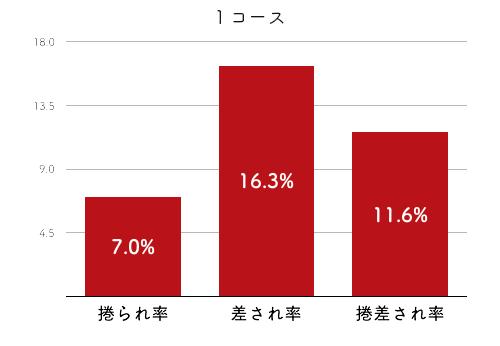 競艇選手データ(2020年)-富樫麗加4