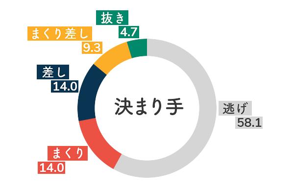 競艇選手データ(2020年)-富樫麗加5