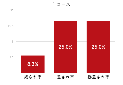 競艇選手データ(2020年)-野田部宏子4