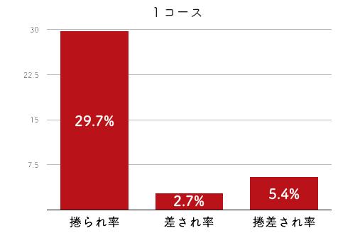 競艇選手データ(2020年)-中川りな4