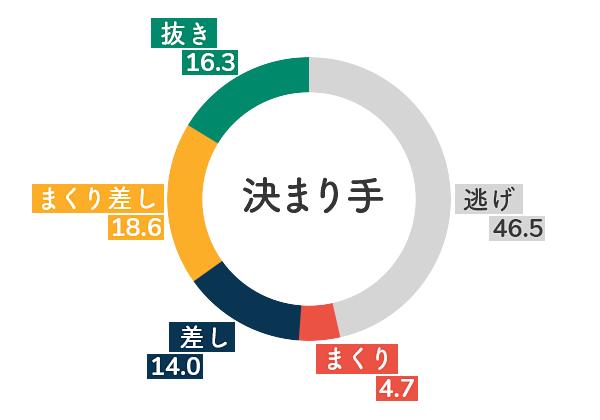 競艇選手データ(2020年)-中川りな5