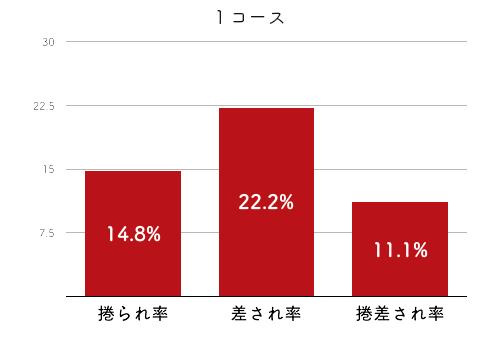 競艇選手データ(2020年)-千葉真弥4