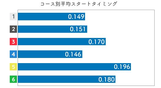 競艇選手データ(2020年)-西舘 果里3
