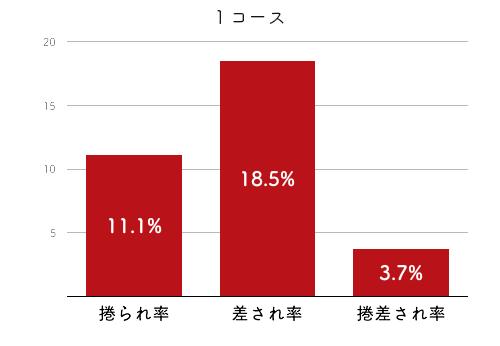 競艇選手データ(2020年)-黒澤めぐみ4