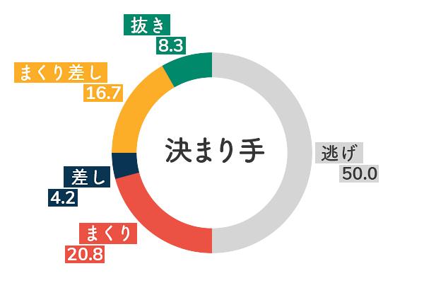 競艇選手データ(2020年)-黒澤めぐみ5
