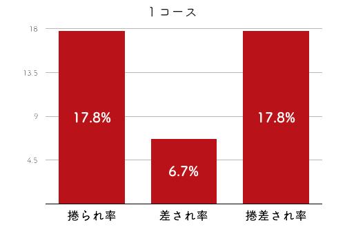 競艇選手データ(2020年)-高田ひかる4