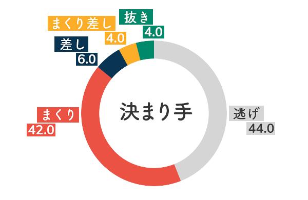 競艇選手データ(2020年)-高田ひかる5
