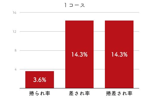 競艇選手データ(2020年)-中村桃佳2