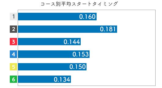 競艇選手データ(2020年)-中村桃佳3