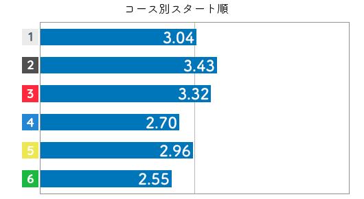 競艇選手データ(2020年)-中村桃佳4