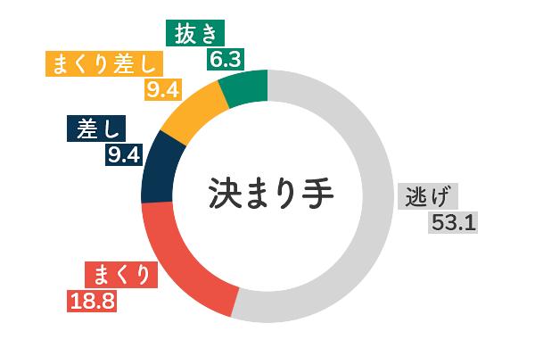 競艇選手データ(2020年)-中村桃佳5