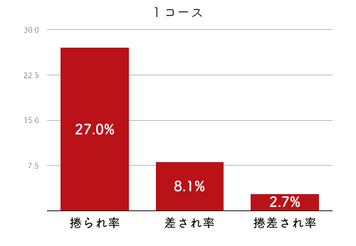 競艇選手データ(2020年)-倉持莉々4