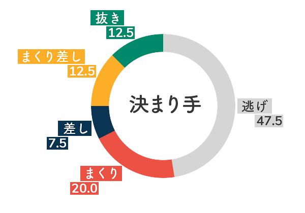 競艇選手データ(2020年)-倉持莉々5