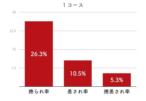 競艇選手データ(2020年)-高橋悠花2