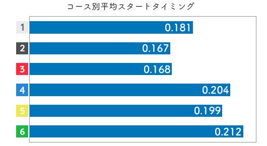 競艇選手データ(2020年)-高橋悠花3