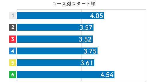競艇選手データ(2020年)-高橋悠花4