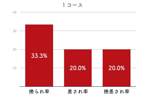 競艇選手データ(2020年)-深尾巴恵4