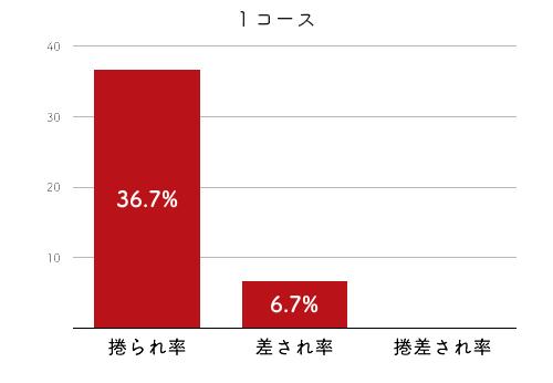 競艇選手データ(2020年)-村上奈穂2