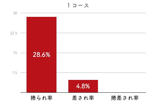 競艇選手データ(2020年)-前田紗希2