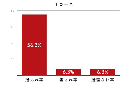 競艇選手データ(2020年)-大橋由珠2