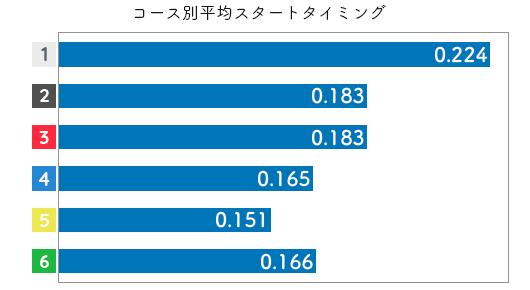 競艇選手データ(2020年)-大橋由珠3