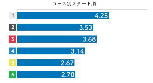 競艇選手データ(2020年)-大橋由珠4