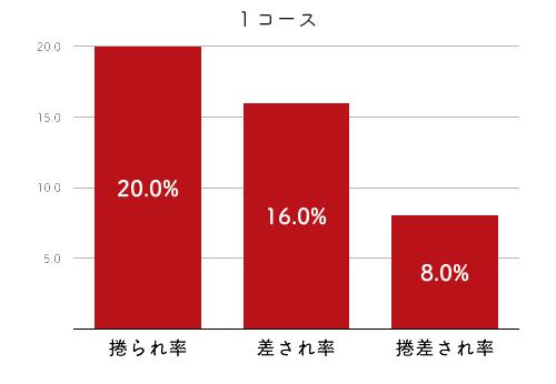 競艇選手データ(2020年)-新田有理2