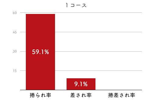 競艇選手データ(2020年)-池田奈津美2