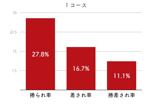 競艇選手データ(2020年)-西岡育未2