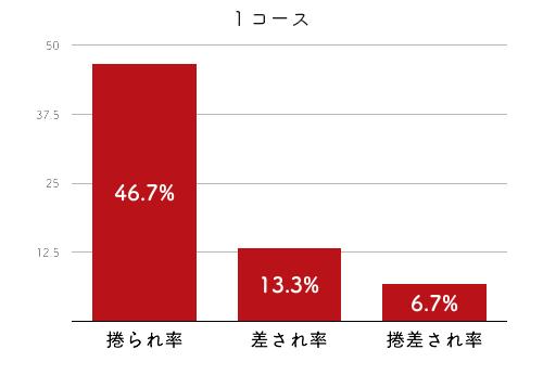 競艇選手データ(2020年)-瀧川千依2
