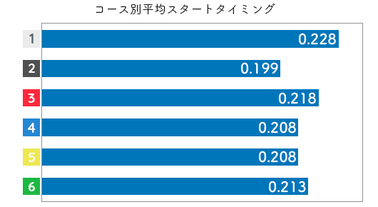 競艇選手データ(2020年)-瀧川千依3