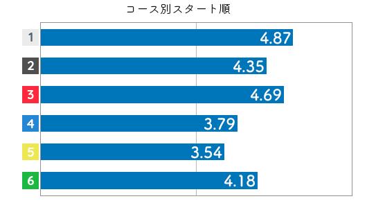 競艇選手データ(2020年)-瀧川千依4