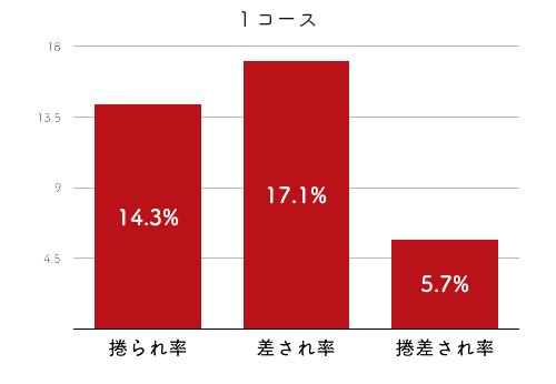 競艇選手データ(2020年)-勝浦真帆2