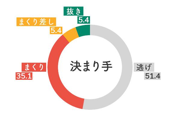 競艇選手データ(2020年)-勝浦真帆5