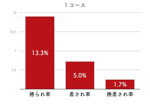 競艇選手データ(2020年)-大山千広4