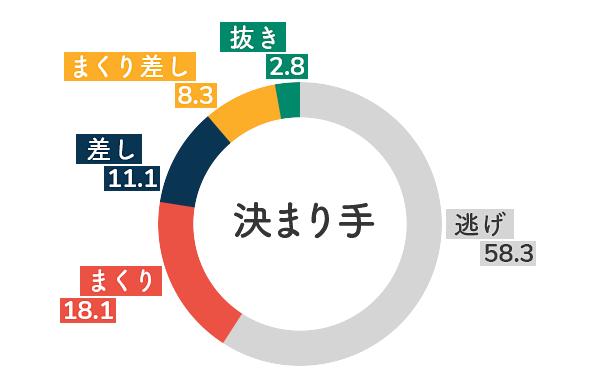 競艇選手データ(2020年)-大山千広5