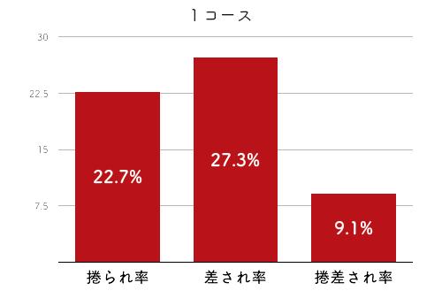 競艇選手データ(2020年)-寺島美里2