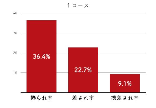 競艇選手データ(2020年)-渡邉 真奈美2