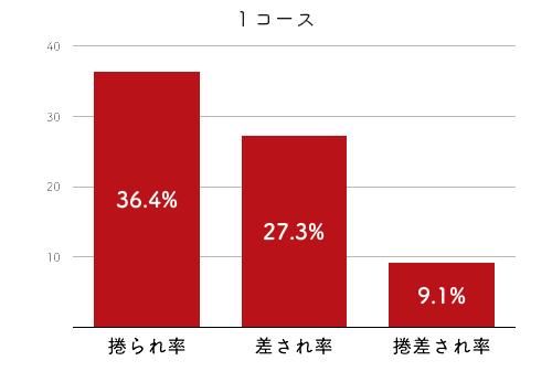 競艇選手データ(2020年)-深見亜由美2